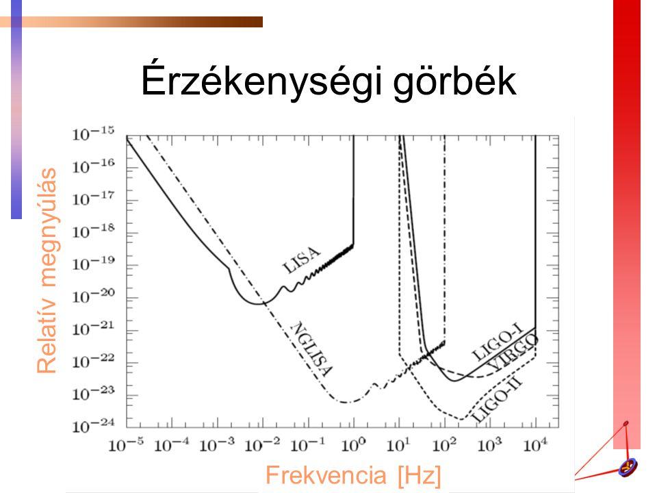 Érzékenységi görbék Relatív megnyúlás Frekvencia [Hz]